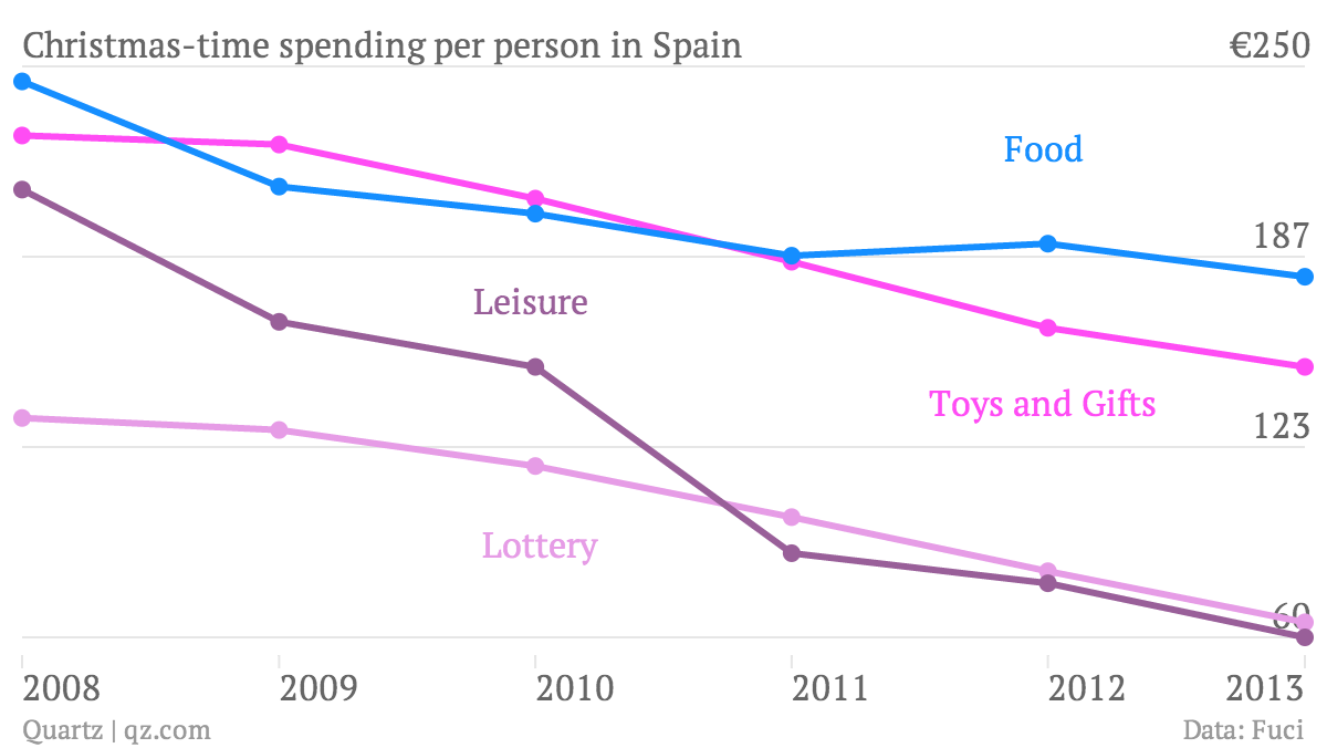 Christmas-time-spending-per-person-in-Spain-Toys-and-Gifts-Lottery-Food-Leisure_chartbuilder (1)