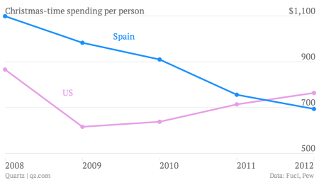 Christmas-time-spending-per-person-US-Spain_chartbuilder