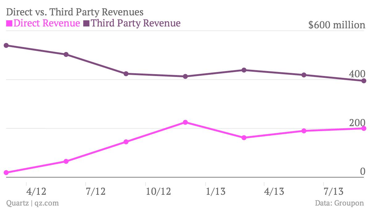 Direct-vs-Third-Party-Revenues-Direct-Revenue-Third-Party-Revenue_chartbuilder