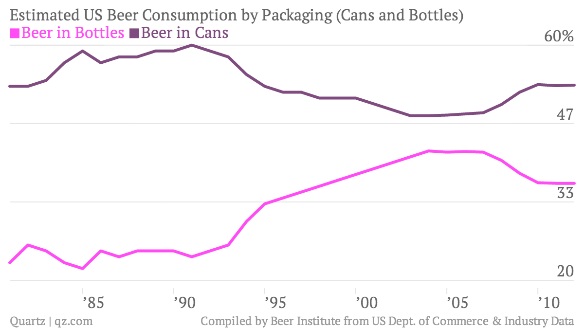 Estimated-US-Beer-Consumption-by-Packaging-Cans-and-Bottles-Beer-in-Bottles-Beer-in-Cans_chartbuilder