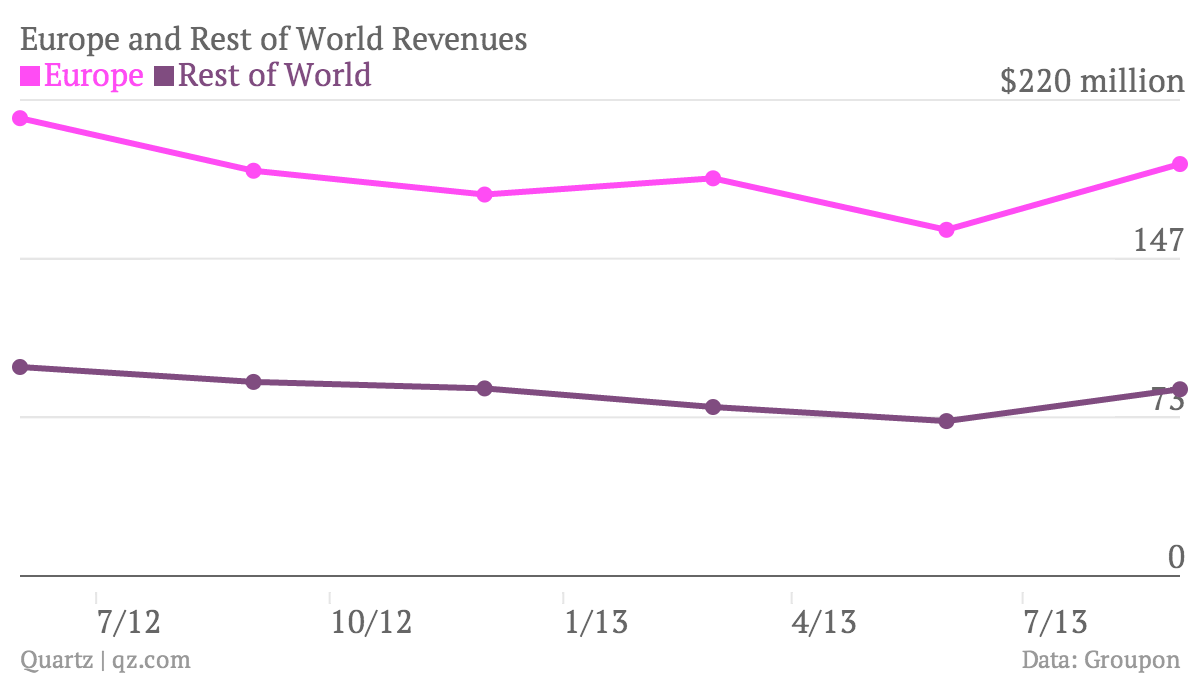 Europe-and-Rest-of-World-Revenues-Europe-Rest-of-World_chartbuilder (1)