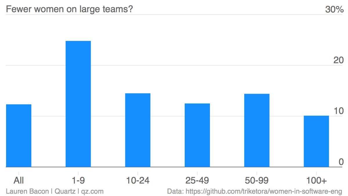 Fewer-women-on-large-teams