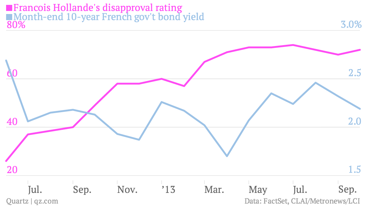 Francois-Hollande-s-disapproval-rating-Month-end-10-year-French-gov-t-bond-yield_chartbuilder