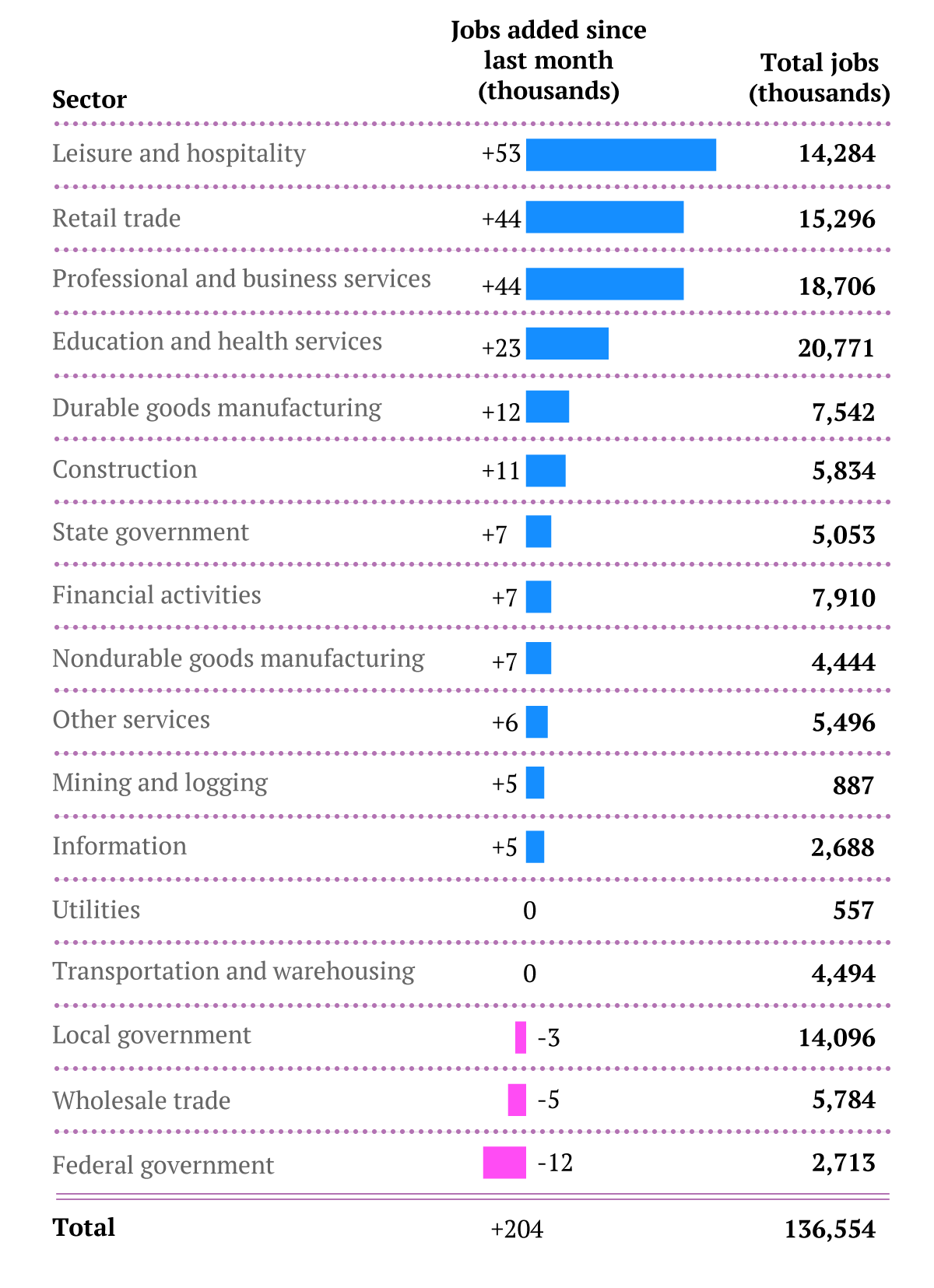 Jobs-by-sector-Oct13