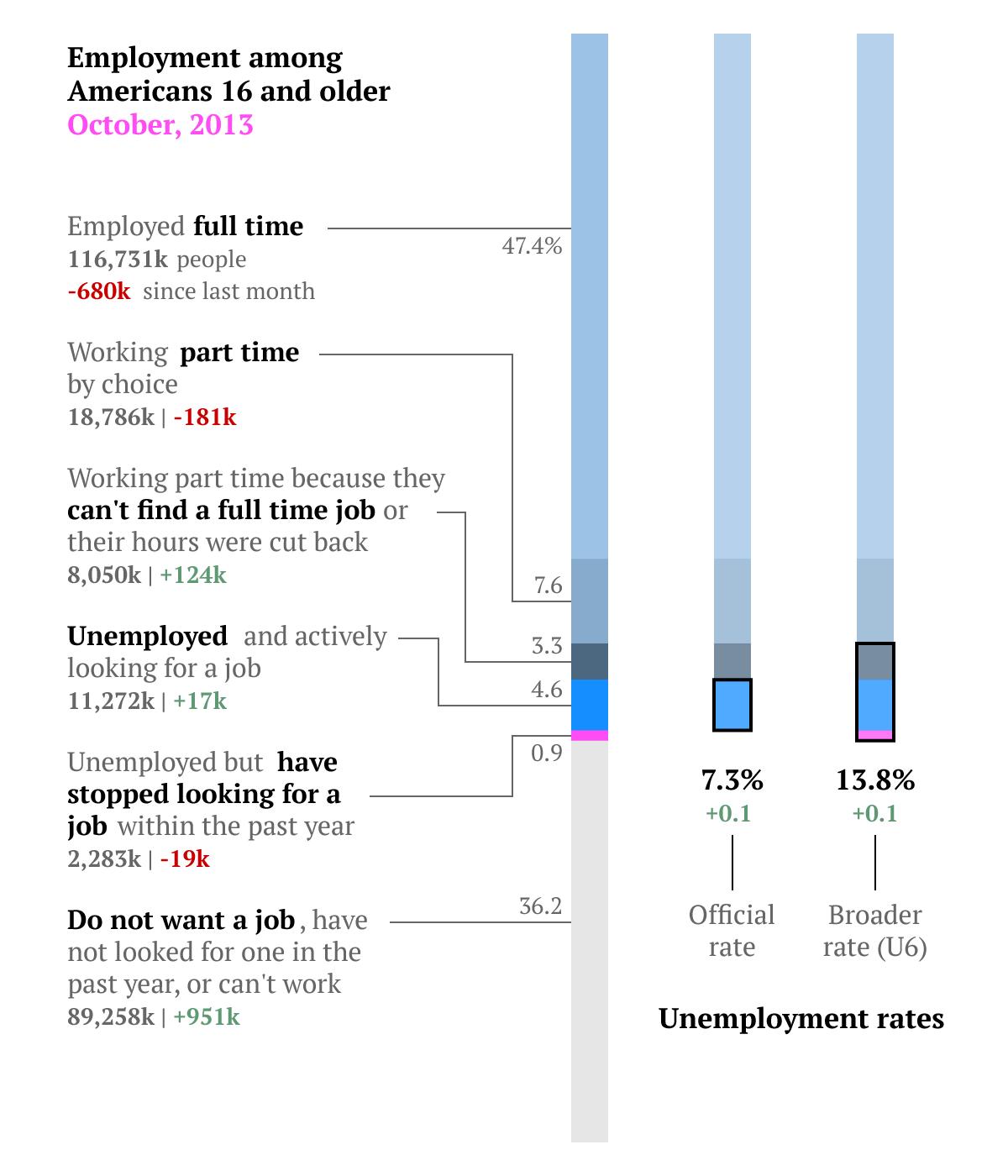 jobs-overview-oct2