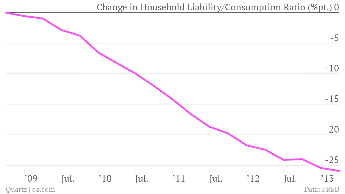 Liabilities and Consumption