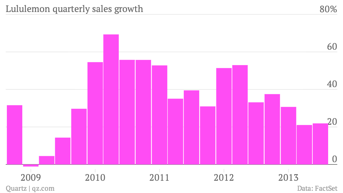Lululemon-quarterly-sales-growth-Sales-growth_chartbuilder
