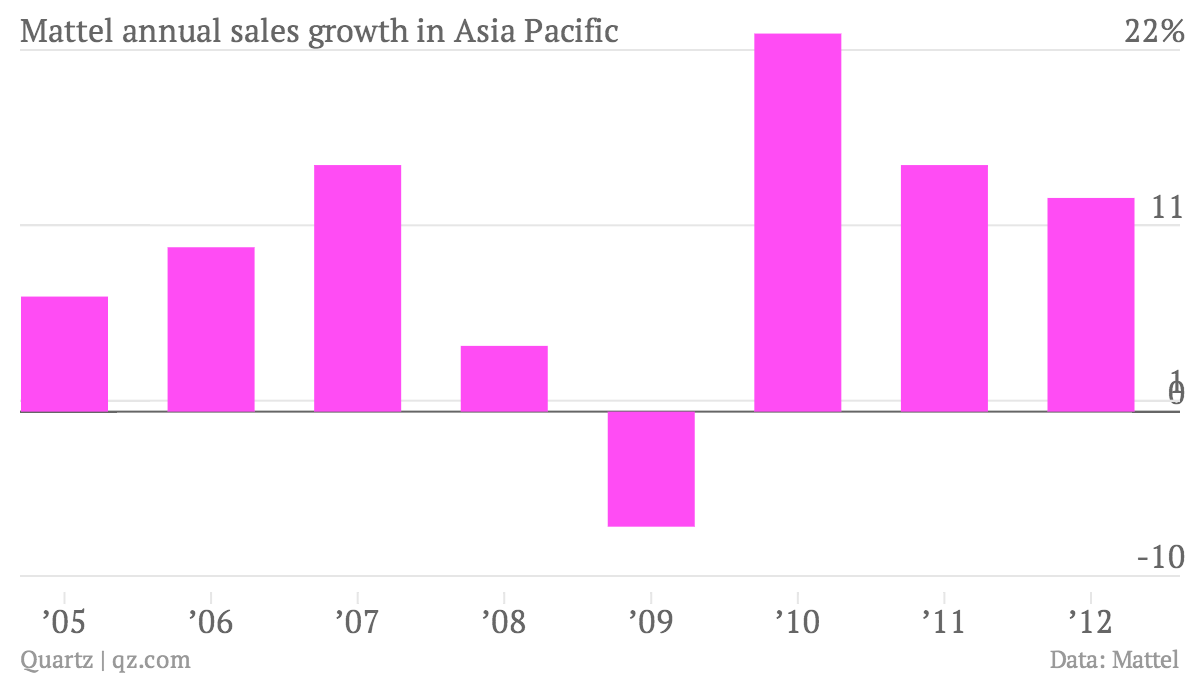 Mattel-annual-sales-growth-in-Asia-Pacific-Sales-Growth-in-Asia-Pacific_chartbuilder