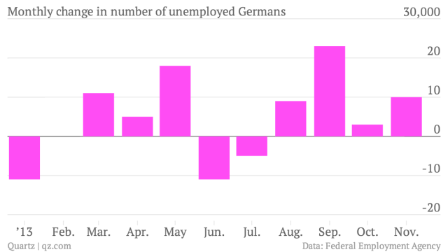 Monthly-change-in-number-of-unemployed-Germans-unemployed_chartbuilder (1)