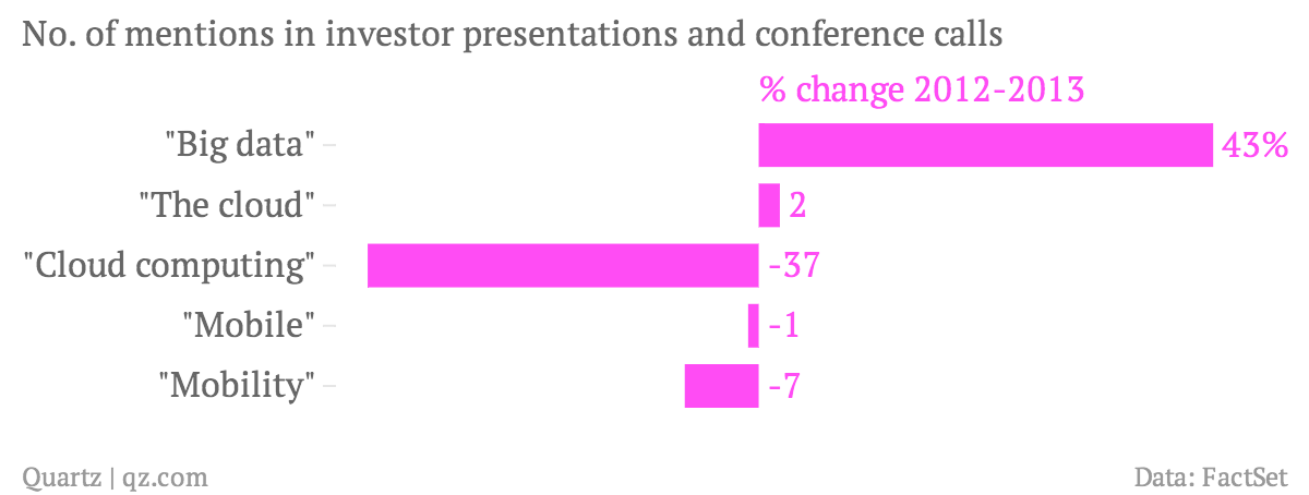 No-of-mentions-in-investor-presentations-and-conference-calls-change-2012-2013_chartbuilder (1)