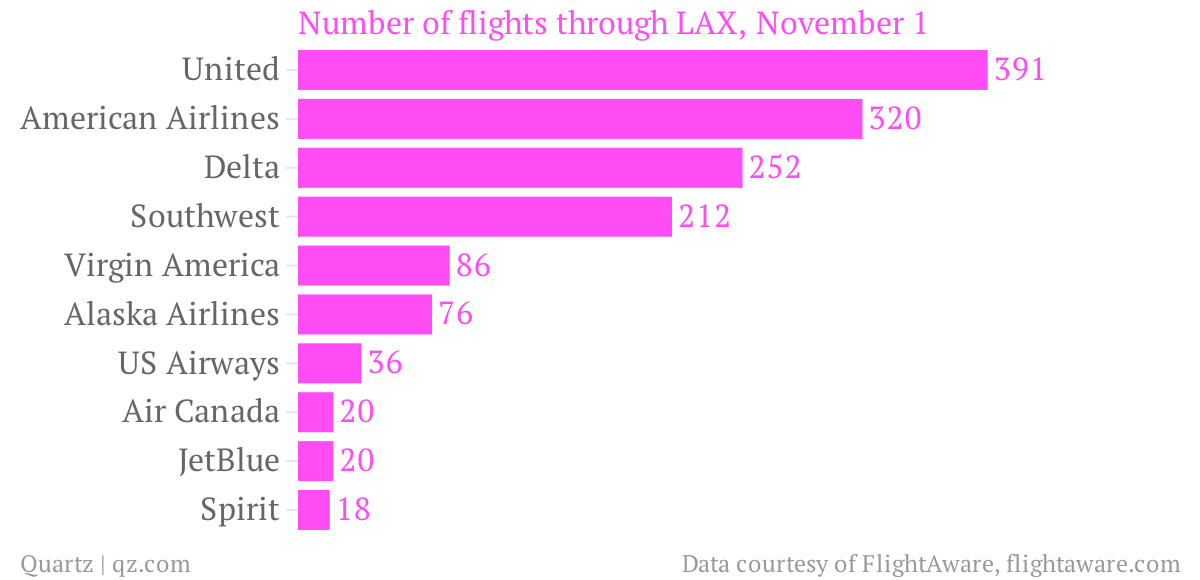 Number-of-flights-through-LAX-November-1_chartbuilder