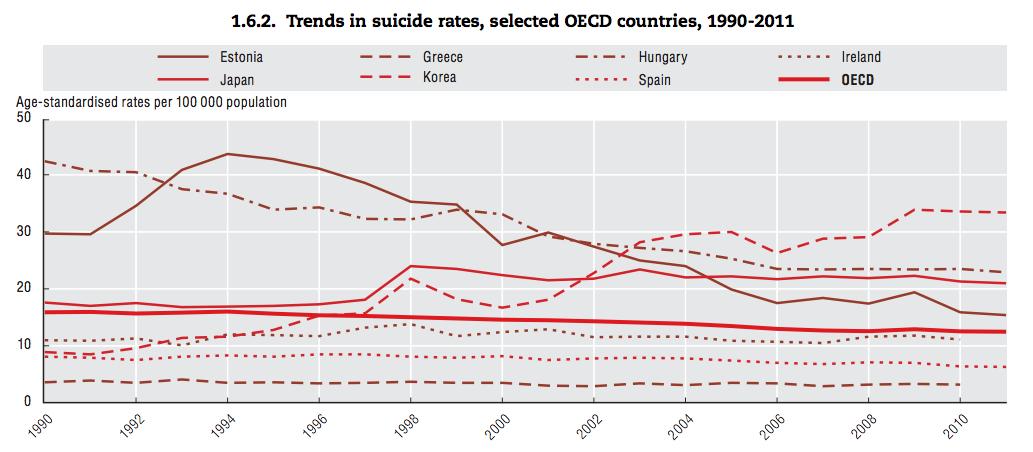 OECD suicide trends