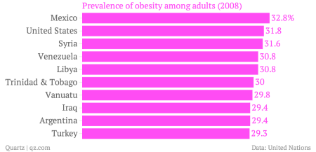 Prevalence-of-obesity-among-adults-2008-_chartbuilder
