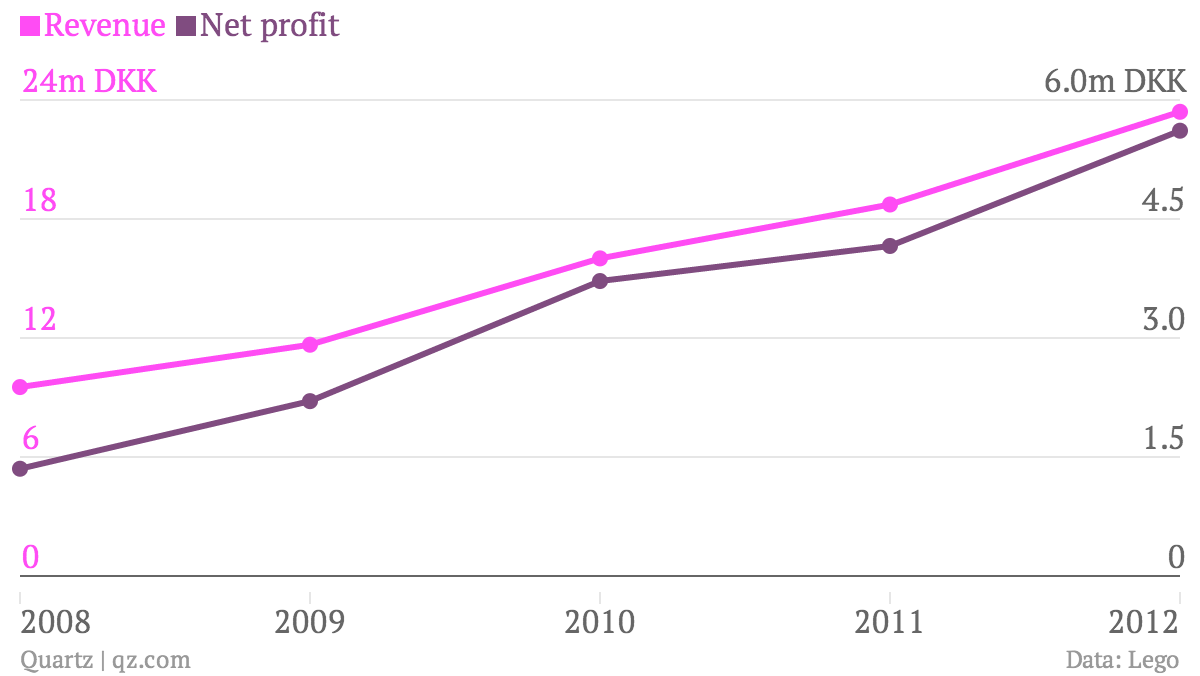 Revenue-Net-profit_chartbuilder