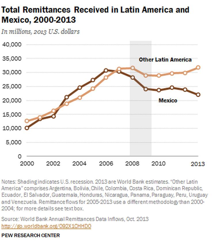 Remittances to Latin America