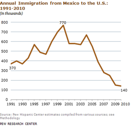 Migration from Mexico to the US