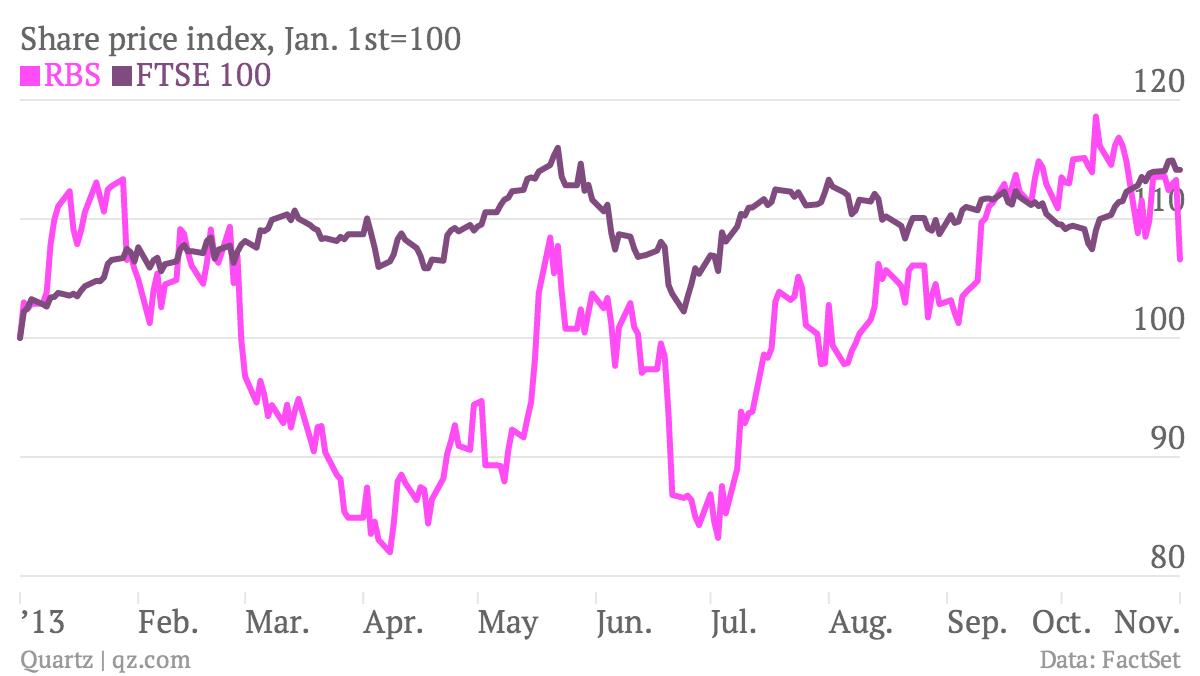 Share-price-index-Jan-1st-100-RBS-FTSE-100_chartbuilder