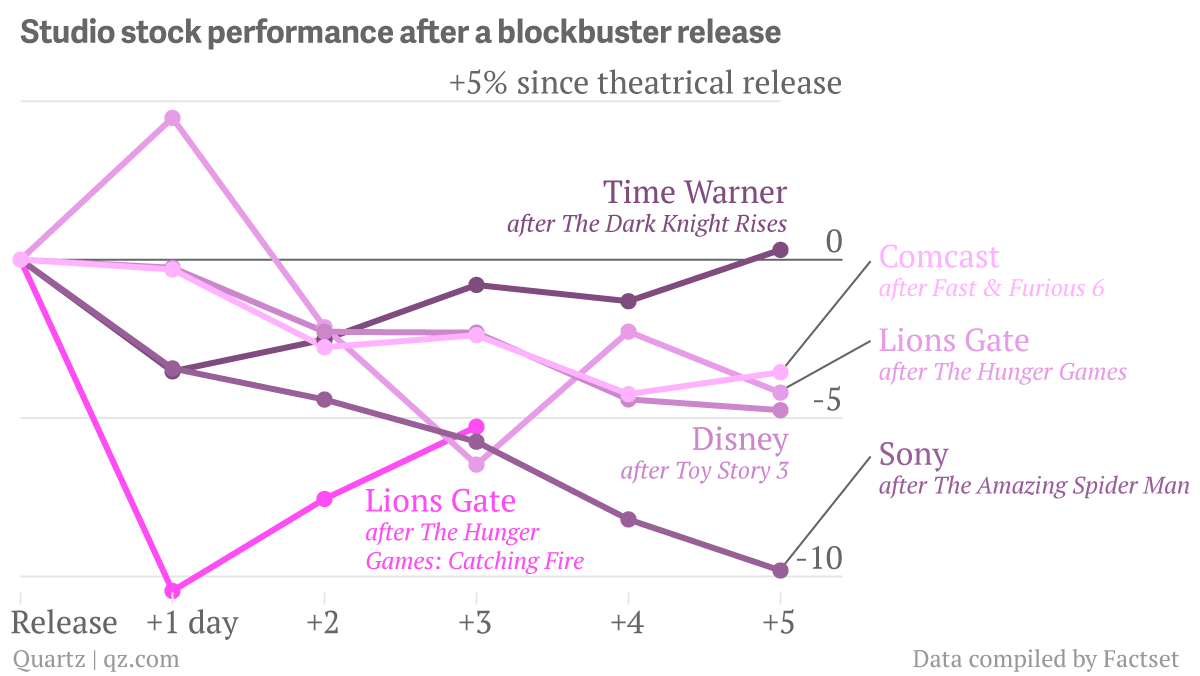 Studio-stock-performance-after-a-blocbuster-release-Warner-Brothers-after-The-Dark-Knight-Rises-Lions-Gate-Entertainment-after-The-Hunger-Games-Catching-Fire-Lions-Gate-Entertainment-after-The-Hunger-Games-Sony-after-The-A