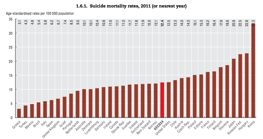 suicide rates oecd