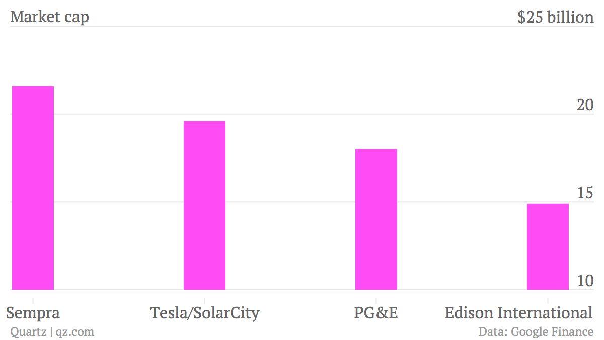 tesla:solarcity