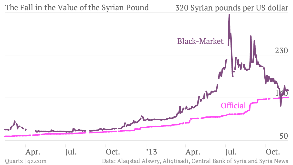 The-Fall-in-the-Value-of-the-Syrian-Pound-Official-Black-Market_chartbuilder