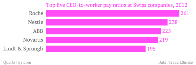 Top-five-CEO-to-worker-pay-ratios-at-Swiss-companies-2012_chartbuilder (3)