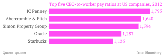 Top-five-CEO-to-worker-pay-ratios-at-US-companies-2012_chartbuilder