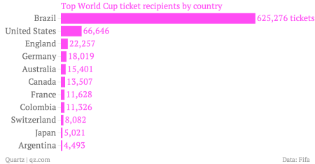 Top-World-Cup-ticket-recipients-by-country_chartbuilder (1)
