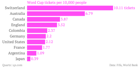 Word-Cup-tickets-per-10-000-people_chartbuilder