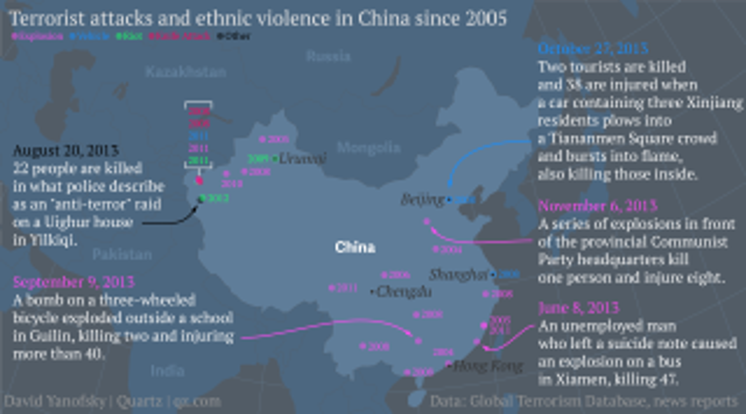 yanofsky_terrorist_attacks_and_ethnic_violence_in_CHina_since_2005