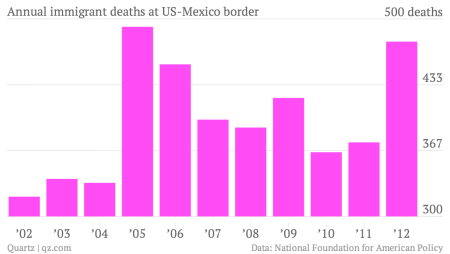 Annual-immigrant-deaths-at-US-Mexico-border-Deaths_chartbuilder (1)