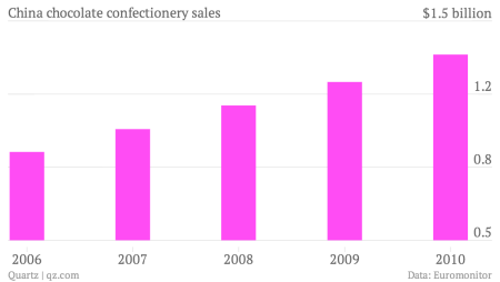 China-chocolate-confectionery-sales-Chocolate-sales-in-China_chartbuilder