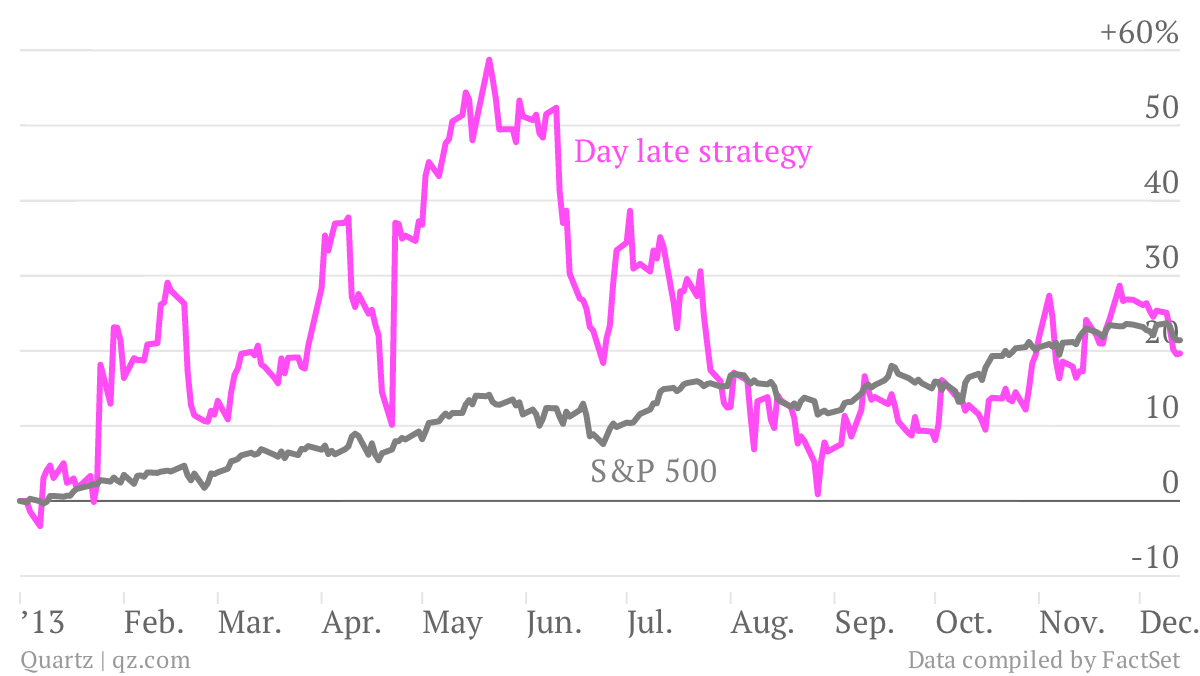 Day-late-strategy-S-P-500_chartbuilder
