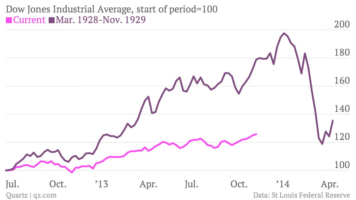 Dow-Jones-Industrial-Average-start-of-period-100-Current-Mar-1928-Nov-1929_chartbuilder
