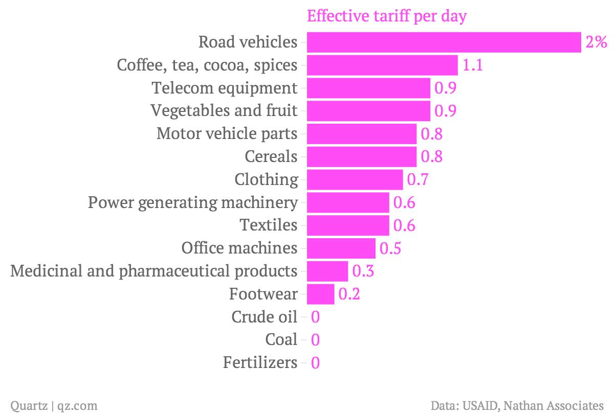 Effective-tariff-per-day_chartbuilder