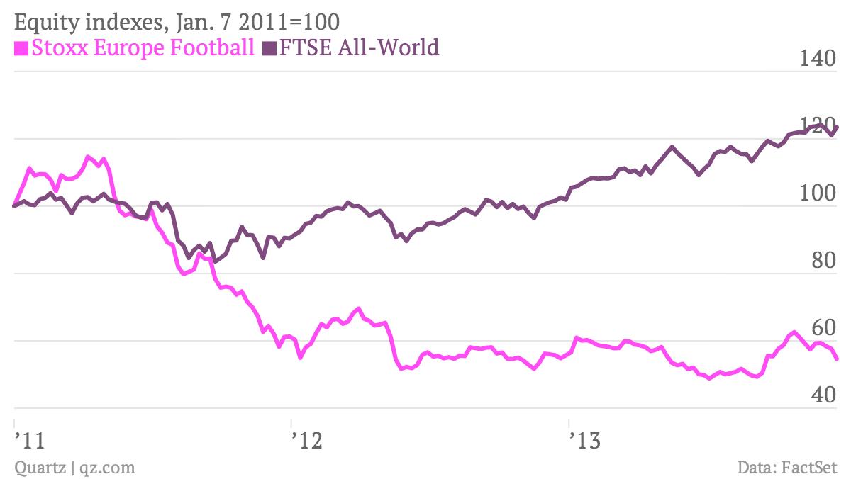 Equity-indexes-Jan-7-2011-100-Stoxx-Europe-Football-FTSE-All-World_chartbuilder