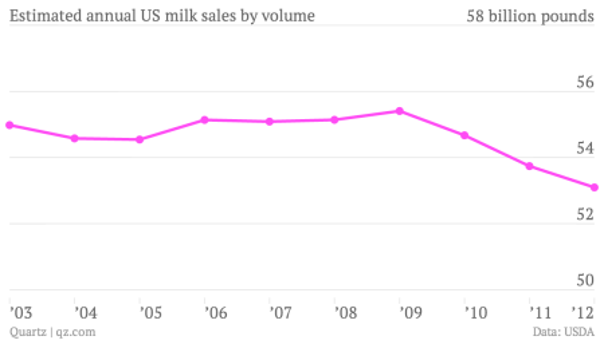 Estimated-annual-US-milk-sales-by-volume-US-milk-sales_chartbuilder
