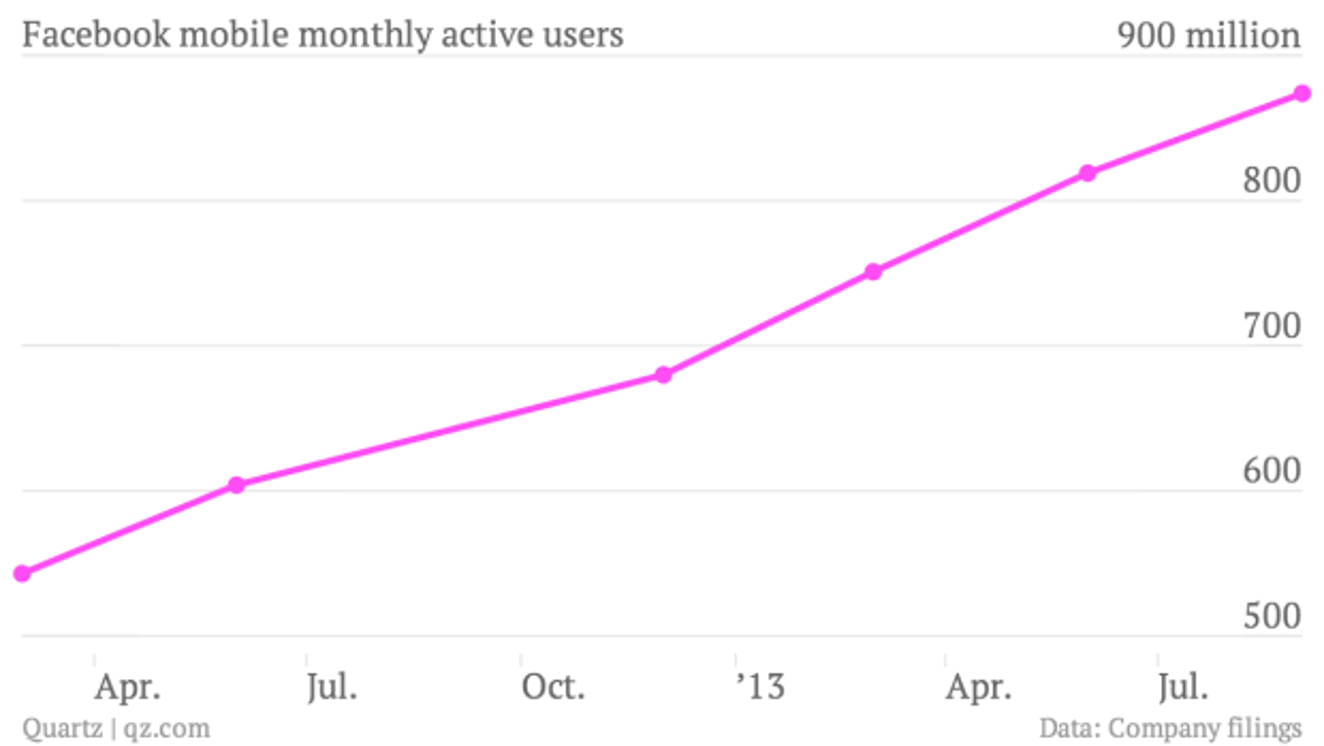 Facebook's astonishing 2013 resurgence, explained in