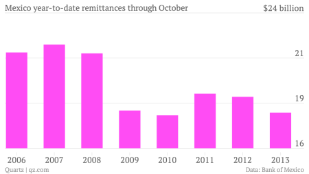 Mexico-year-to-date-remittances-through-October-Remittances_chartbuilder
