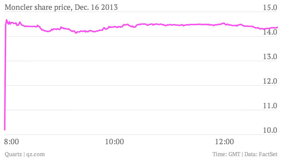 Moncler-share-price-Dec-16-2013-8-00-10-00-12-00-price_chartbuilder