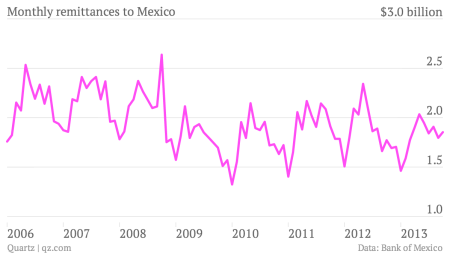 Monthly-remittances-to-Mexico-Remittances_chartbuilder