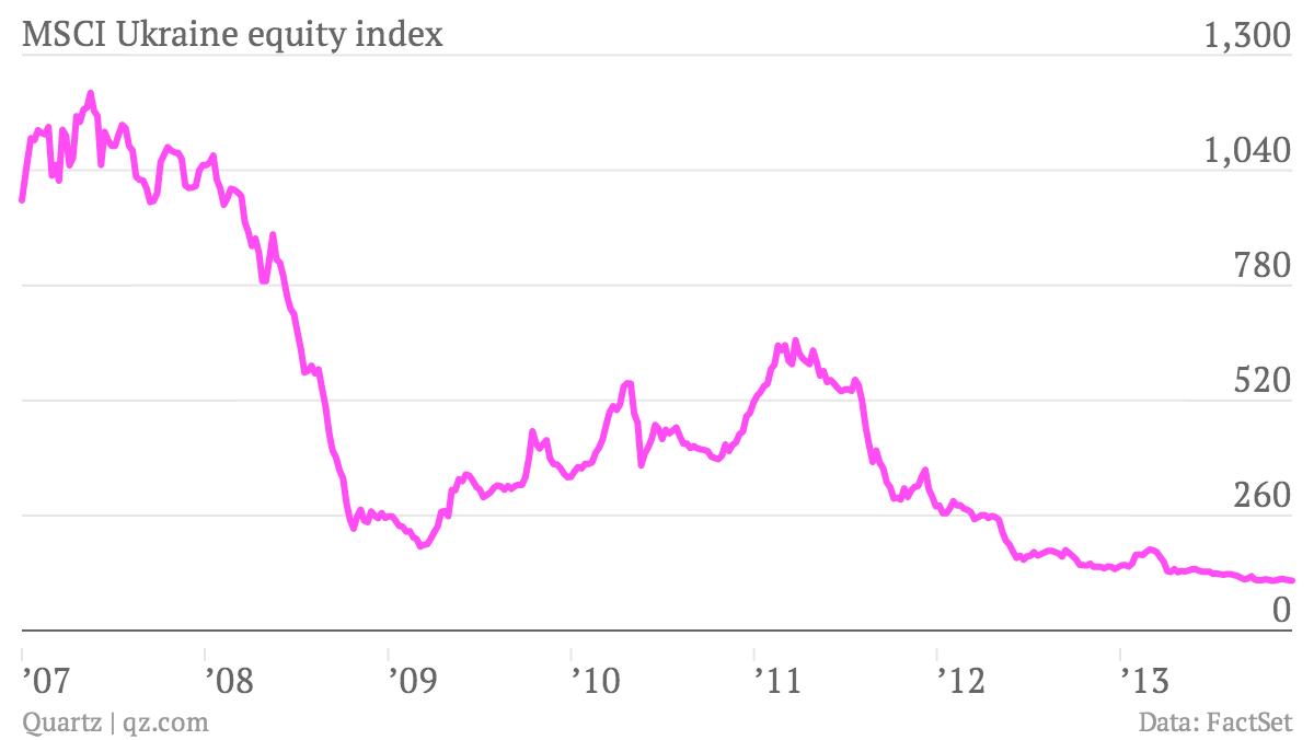 MSCI-Ukraine-equity-index-MSCI-Ukraine-index_chartbuilder