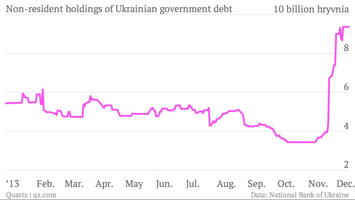 Non-resident-holdings-of-Ukrainian-government-debt-bonds_chartbuilder