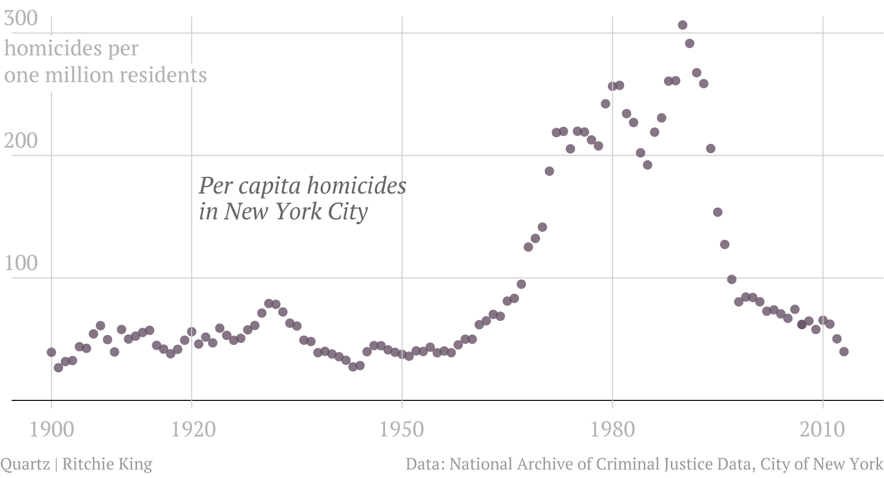 New York City Homicide Rate Per
