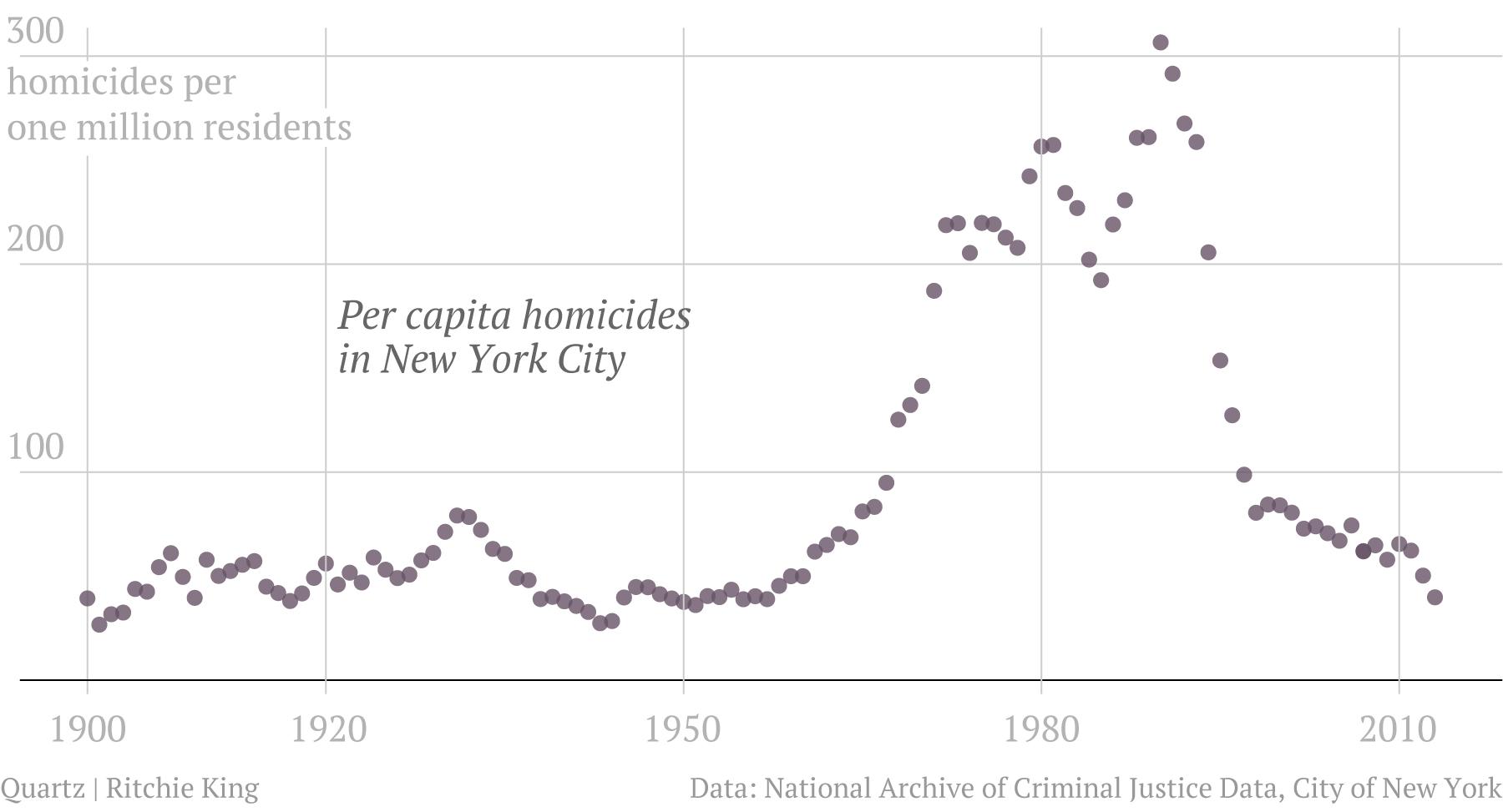 217 years of homicide in new york quartz