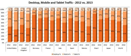 Pornhub desktop mobile and tablet traffic