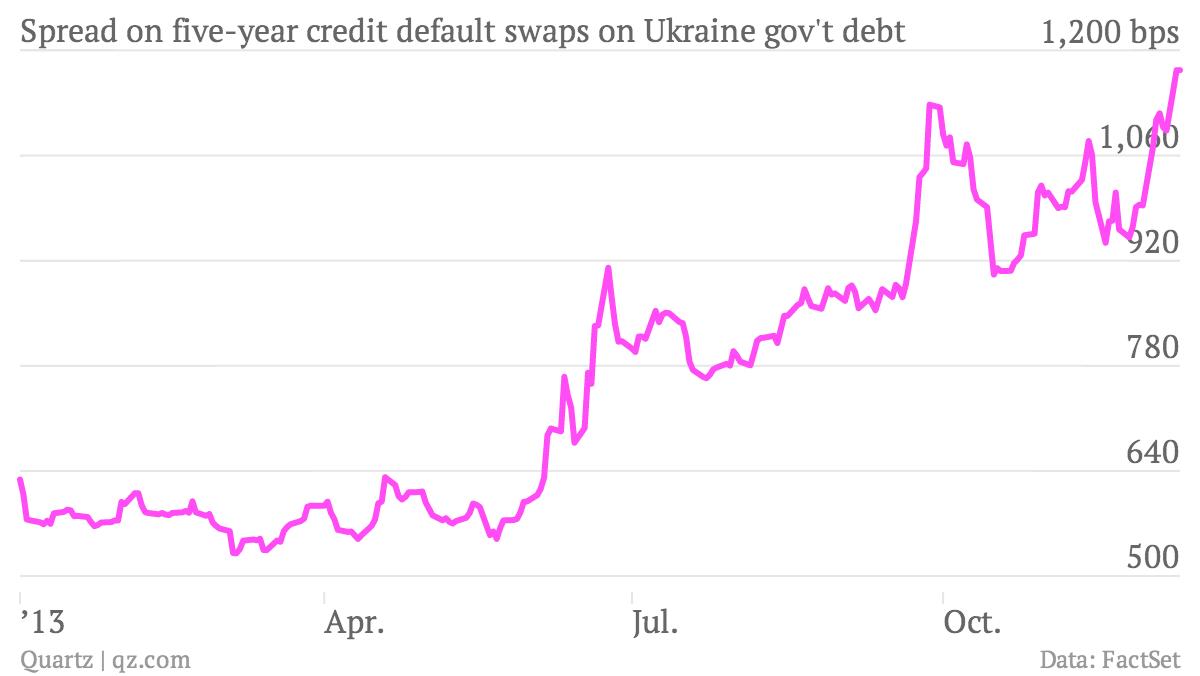 Spread-on-five-year-credit-default-swaps-on-Ukraine-gov-t-debt-Ukraine-5-year-CDS_chartbuilder