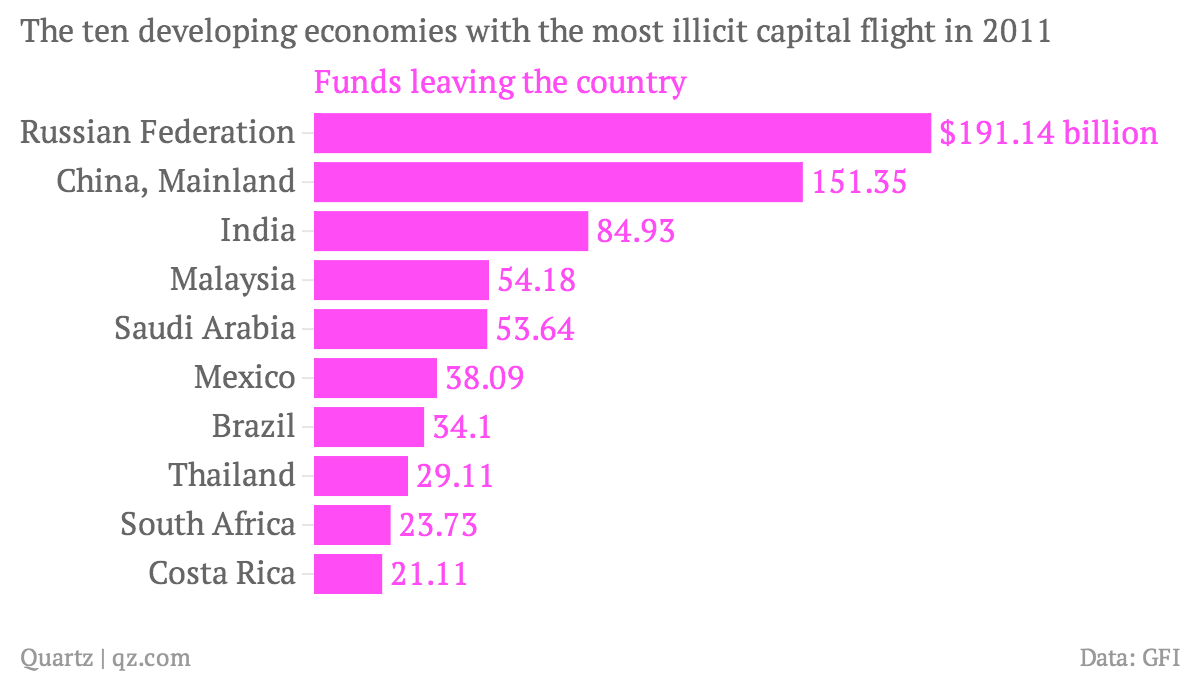 The-ten-developing-economies-with-the-most-illicit-capital-flight-in-2011-Funds-leaving-the-country_chartbuilder