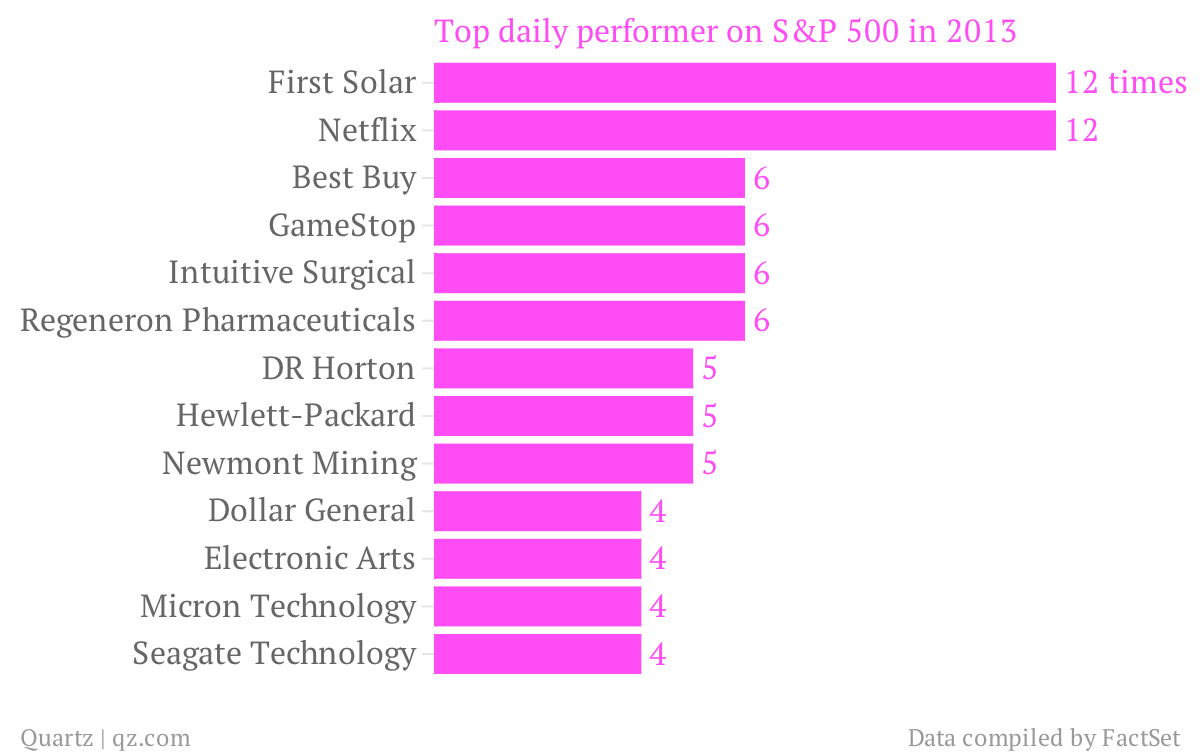 Top-daily-performer-on-S-P-500-in-2013_chartbuilder
