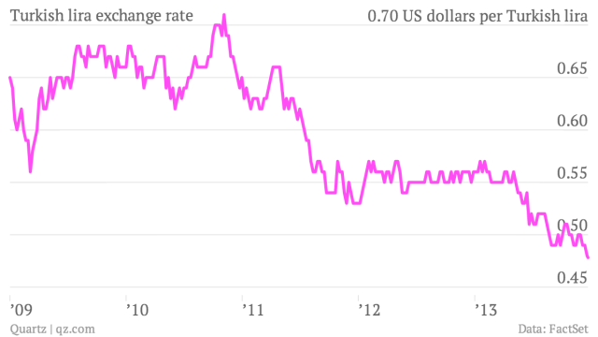 Turkish-lira-exchange-rate-lira_chartbuilder